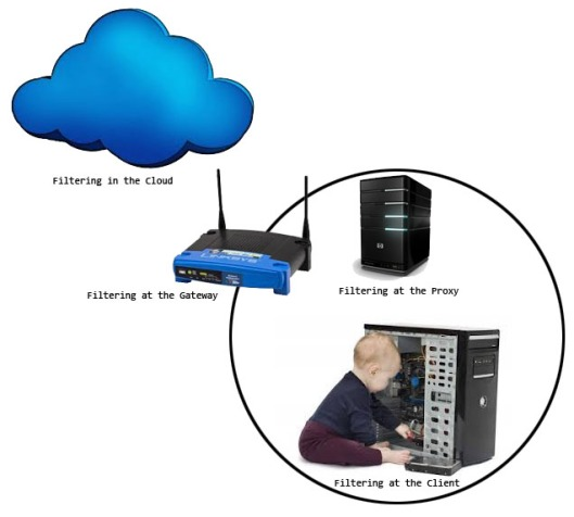 disadvantages of internet filtering The following are the advantages and disadvantages of the internet 20 advantages of the internet firstly, the internet can let a person to communicate with people in virtually any parts of the world through the internet or e-mail, without having to leave his room.